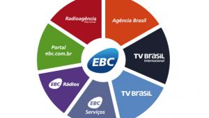 A EBC e as notícias sobre o que é de interesse do Governo